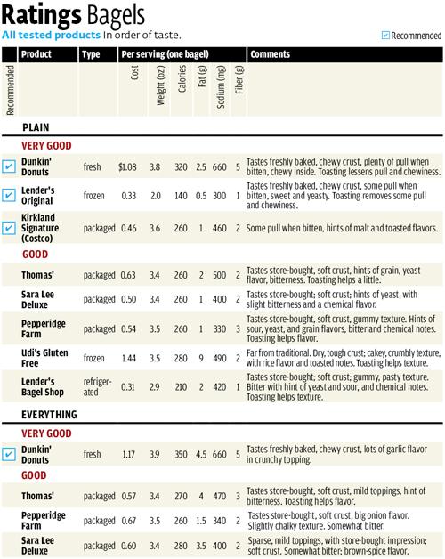 Consumer Reports Kitchen Appliances Magazine