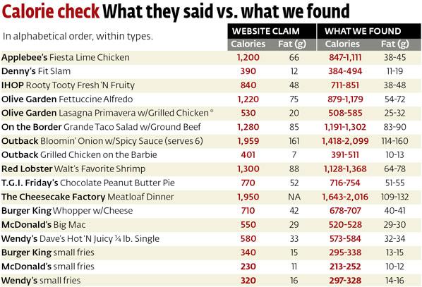 Chain Restaurant Calorie Counts Restaurant Nutrition Facts