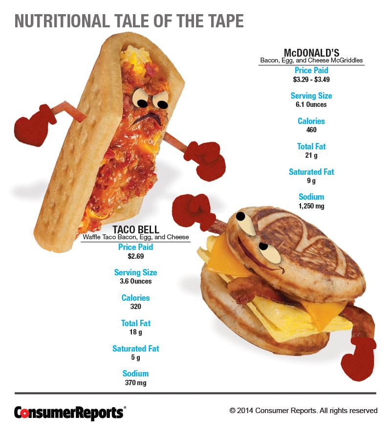 Taco Bell Waffle Taco Vs Mcdonald S Mcgriddles Consumer Reports