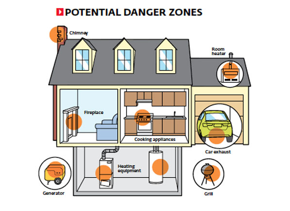How To Avoid Co Poisoning Co Alarms Consumer Reports News