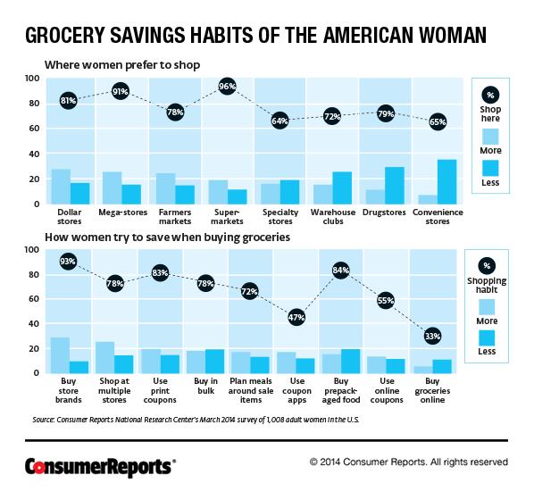 Grocery Survey Shopping Habits Of American Women