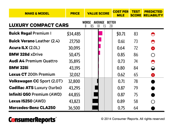 Best New Car Values Biggest Bang For Your Buck Consumer
