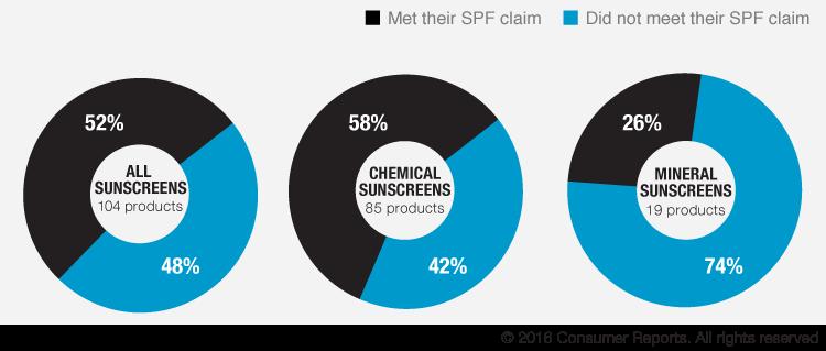 Consumer Reports - Sunscreen SPF report