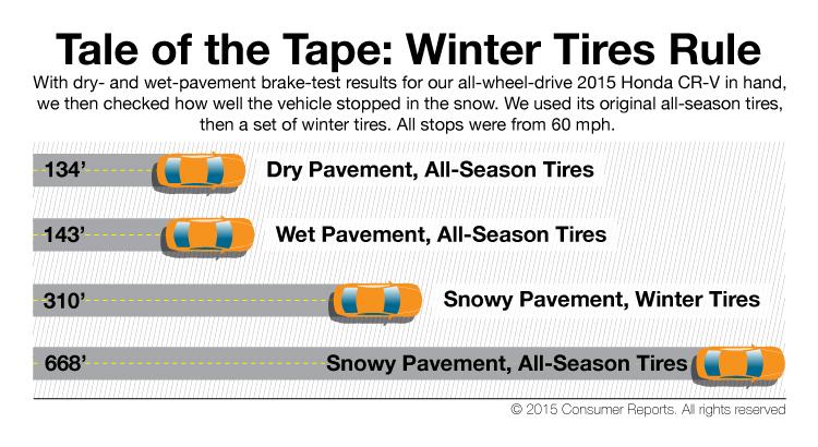 winter tires consumer reports winter tires rh wintertiresgotomama blogspot com