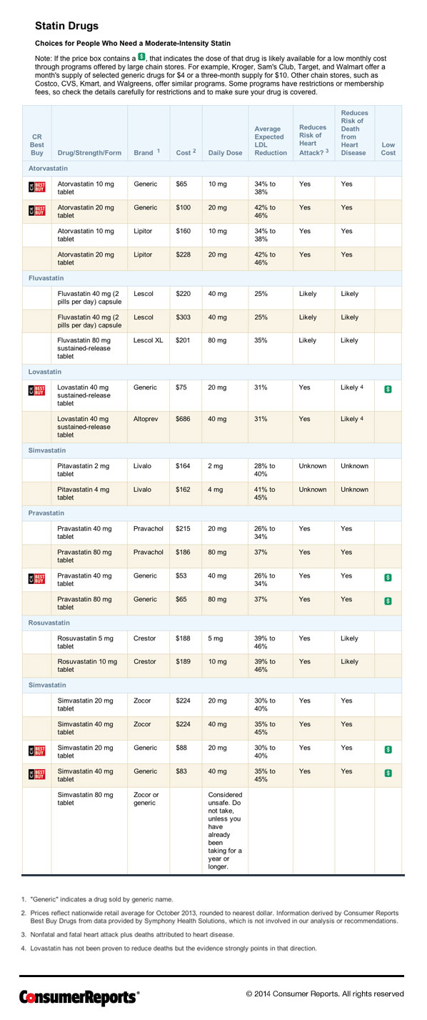 Evaluating Statin Drugs To Treat High Cholesterol And