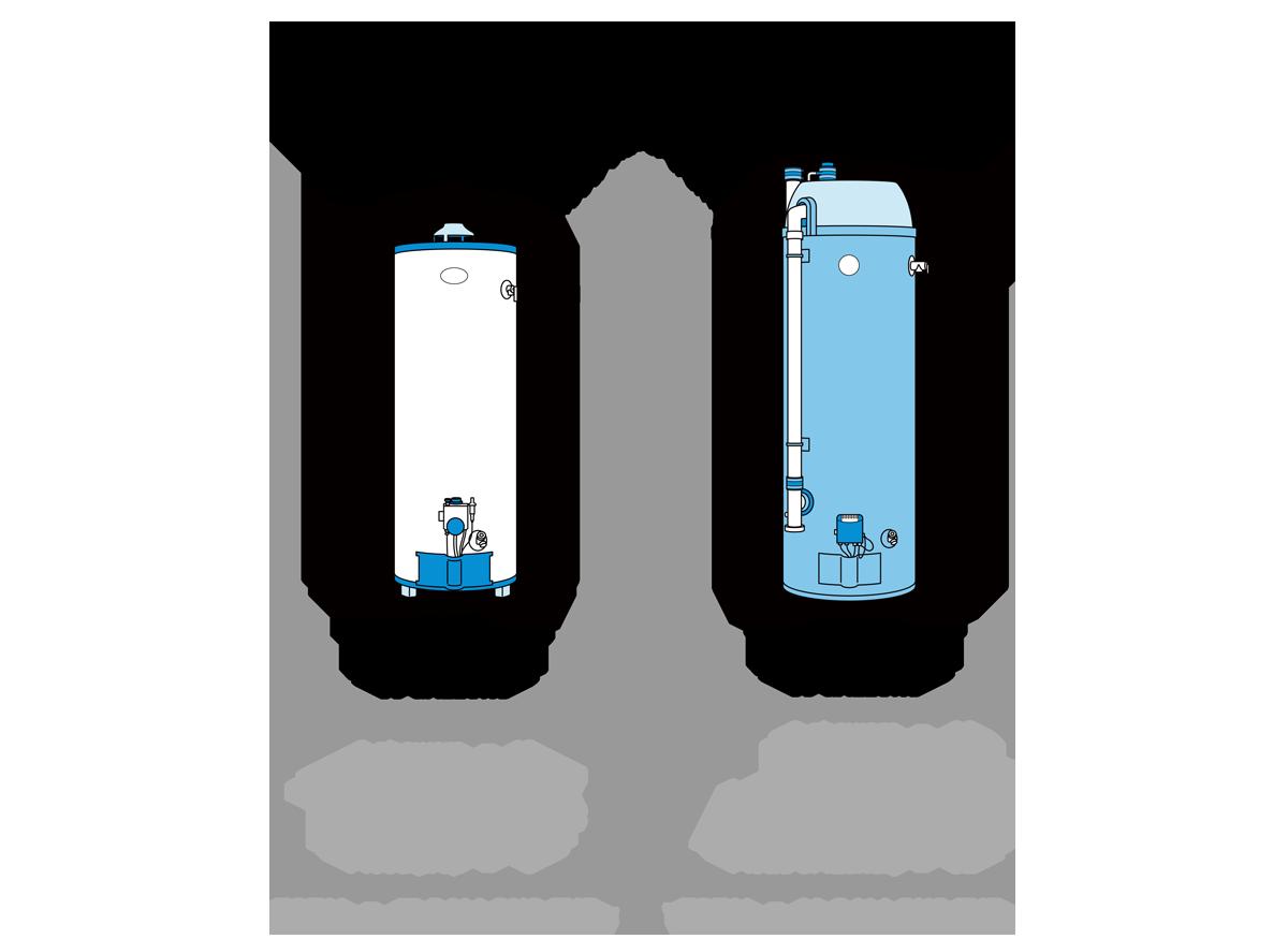 Consumer Reports BG Water Heater