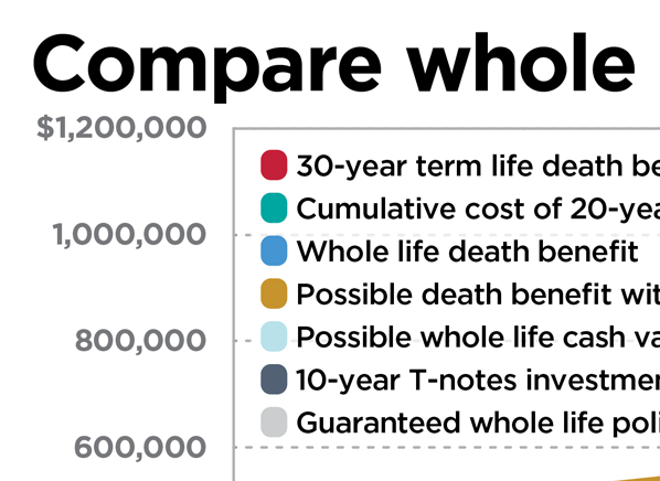 Is Whole Life Insurance Right For You Consumer Reports
