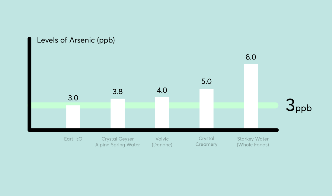 Arsenic in Some Bottled Water at Unsafe Levels - Consumer