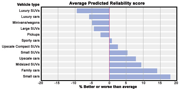 2010 Annual Car Reliability Survey Best And Worst Car Types