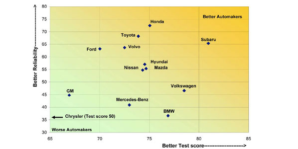 2011 Automakers Report Card Who Makes The Best Cars