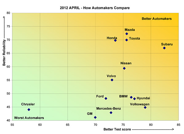 cars_automakers_compare_graph.jpg