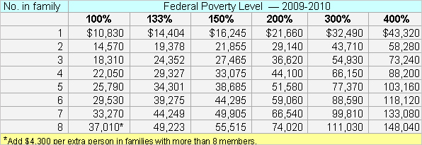 buzzword federal poverty level